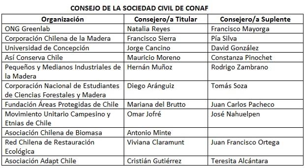 Nuevos miembros del COSOC-CONAF iniciaron su trabajo 2020-2021